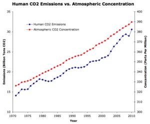 széndioxid szint növekedés a légkörben 1970-2010